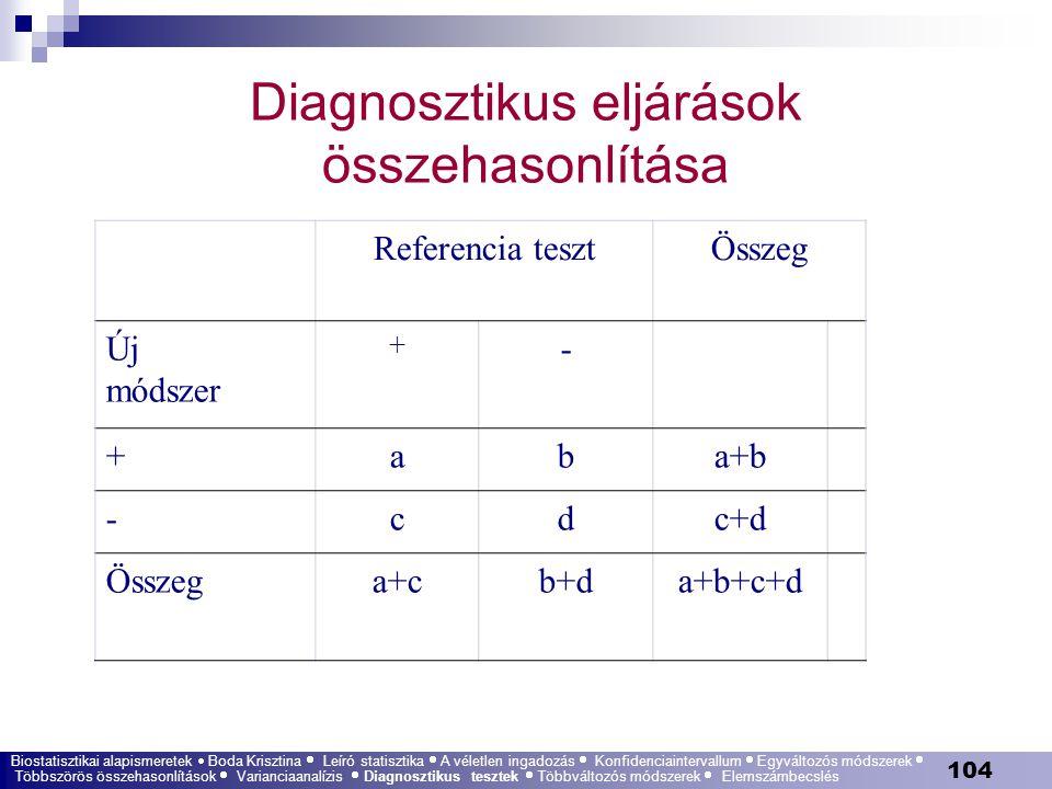 104 Diagnosztikus eljárások összehasonlítása Referencia tesztÖsszeg Új módszer + - +aba+b -cdc+d Összega+cb+da+b+c+d Biostatisztikai alapismeretek  B