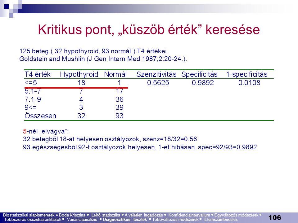 """106 Kritikus pont, """"küszöb érték"""" keresése 125 beteg ( 32 hypothyroid, 93 normál ) T4 értékei. Goldstein and Mushlin (J Gen Intern Med 1987;2:20-24.)."""