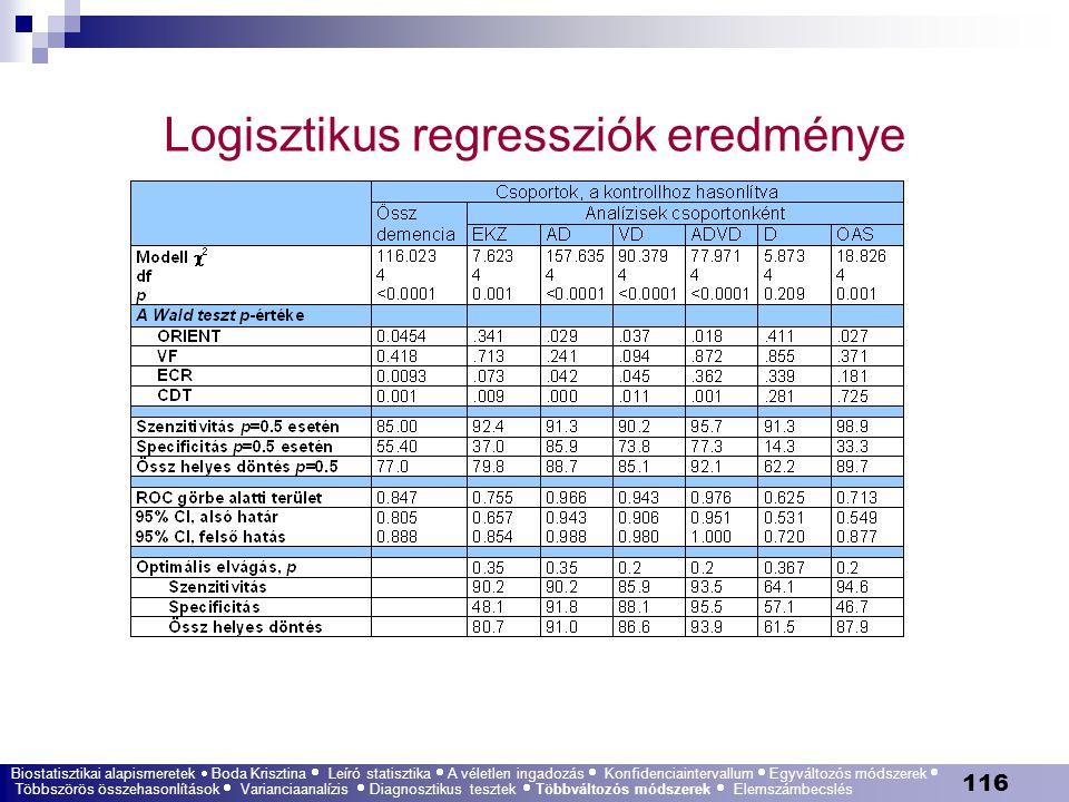 116 Logisztikus regressziók eredménye Biostatisztikai alapismeretek  Boda Krisztina  Leíró statisztika  A véletlen ingadozás  Konfidenciaintervall