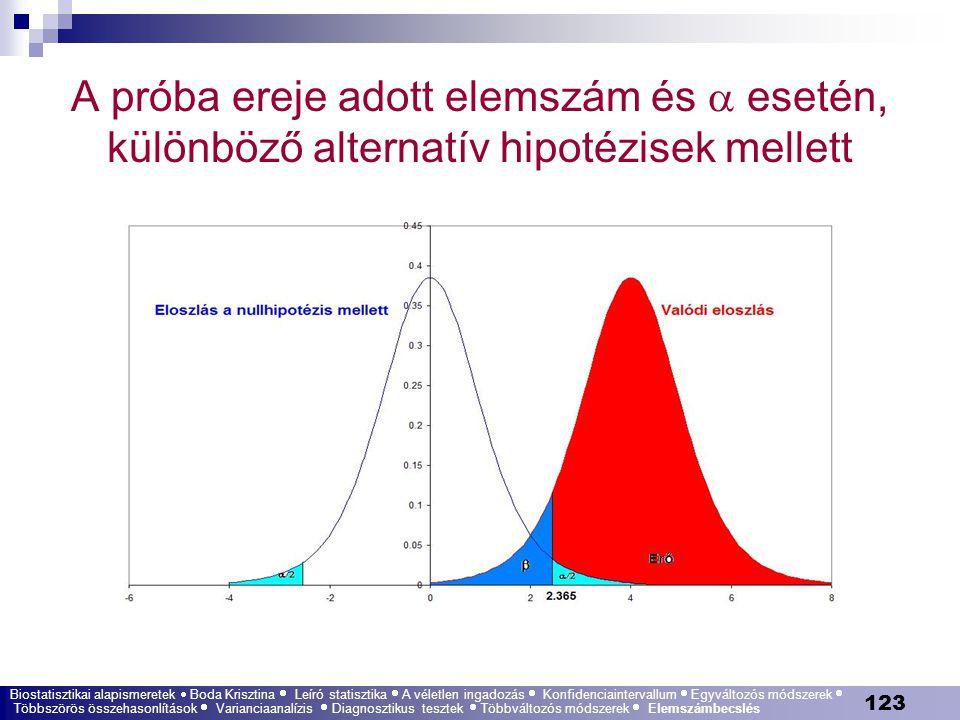 123 A próba ereje adott elemszám és  esetén, különböző alternatív hipotézisek mellett Biostatisztikai alapismeretek  Boda Krisztina  Leíró statiszt