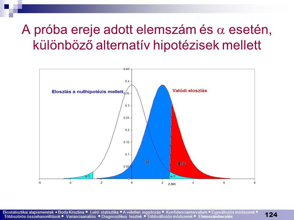 124 A próba ereje adott elemszám és  esetén, különböző alternatív hipotézisek mellett Biostatisztikai alapismeretek  Boda Krisztina  Leíró statiszt