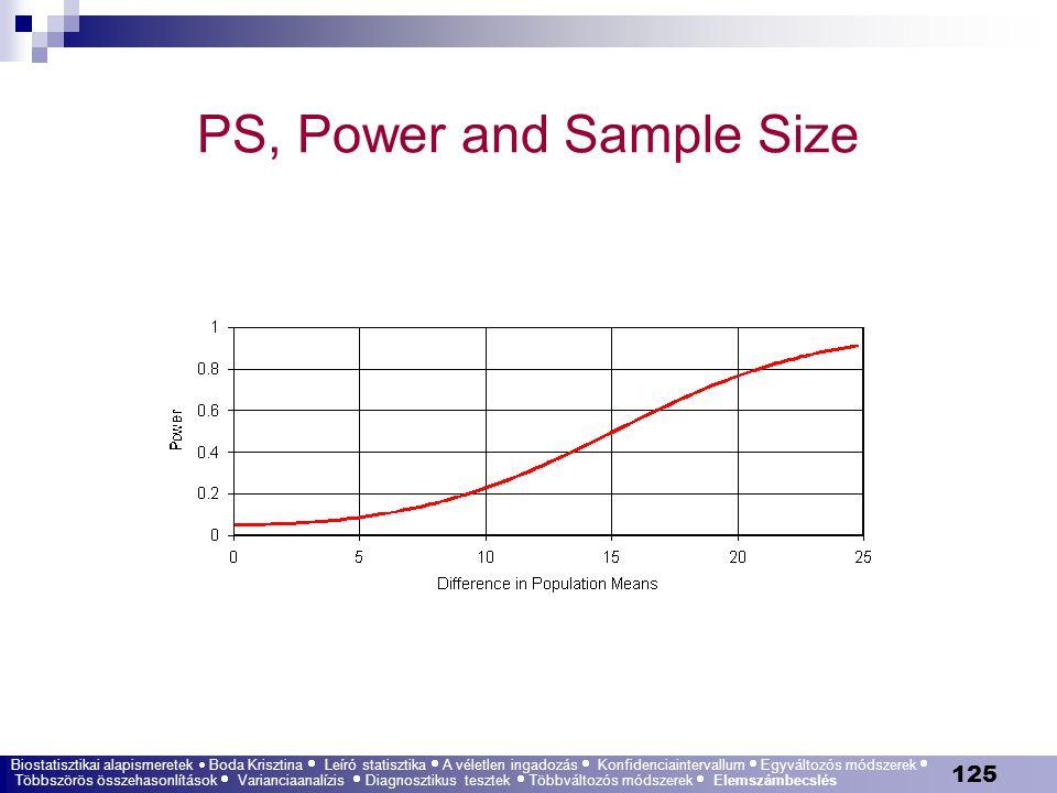 125 PS, Power and Sample Size Biostatisztikai alapismeretek  Boda Krisztina  Leíró statisztika  A véletlen ingadozás  Konfidenciaintervallum  Egy