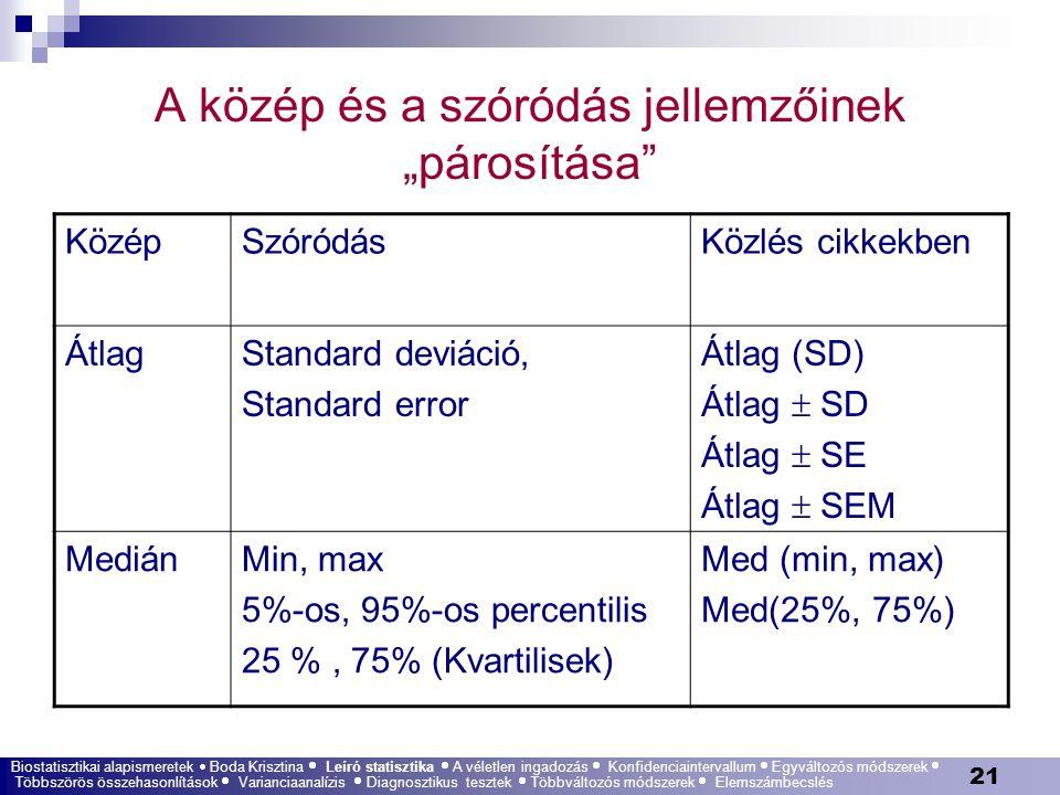"""21 A közép és a szóródás jellemzőinek """"párosítása"""" KözépSzóródásKözlés cikkekben ÁtlagStandard deviáció, Standard error Átlag (SD) Átlag  SD Átlag """