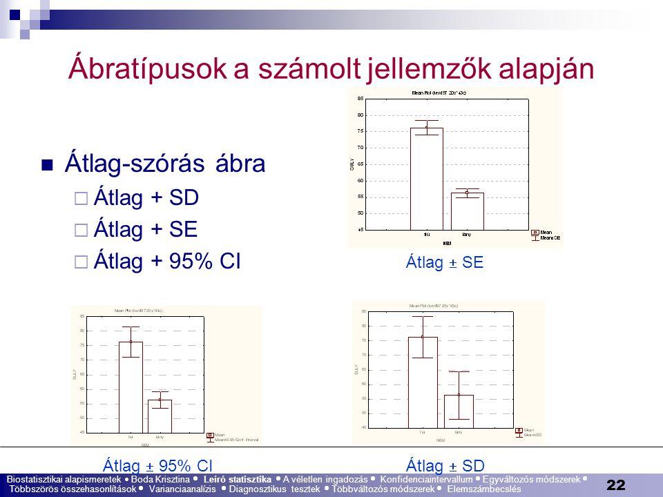 22 Ábratípusok a számolt jellemzők alapján Átlag-szórás ábra  Átlag + SD  Átlag + SE  Átlag + 95% CI Átlag  SE Átlag  SDÁtlag  95% CI Biostatisz