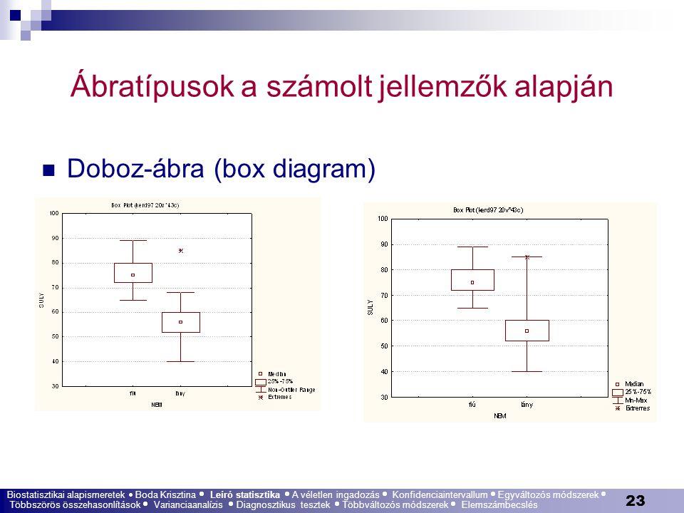 23 Ábratípusok a számolt jellemzők alapján Doboz-ábra (box diagram) Biostatisztikai alapismeretek  Boda Krisztina  Leíró statisztika  A véletlen in
