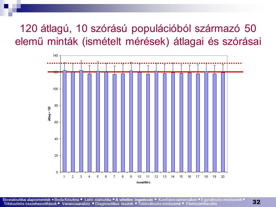 32 120 átlagú, 10 szórású populációból származó 50 elemű minták (ismételt mérések) átlagai és szórásai Biostatisztikai alapismeretek  Boda Krisztina