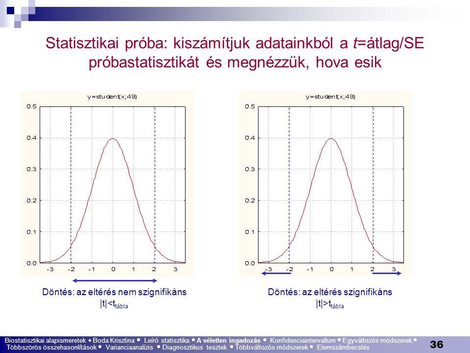 36 Statisztikai próba: kiszámítjuk adatainkból a t=átlag/SE próbastatisztikát és megnézzük, hova esik Döntés: az eltérés nem szignifikáns |t|<t tábla