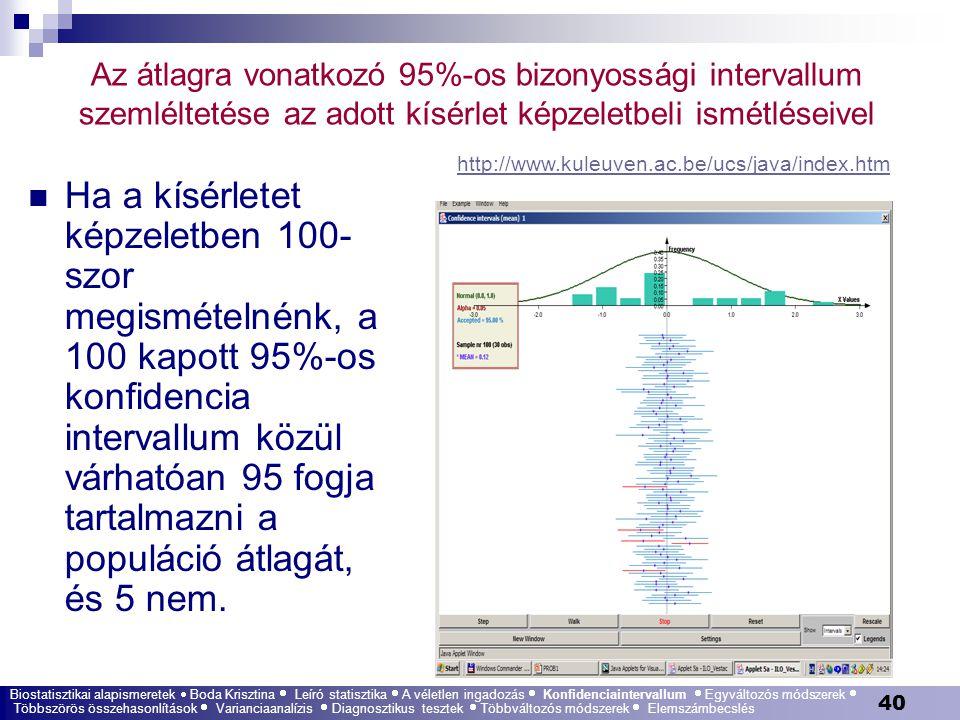 40 Az átlagra vonatkozó 95%-os bizonyossági intervallum szemléltetése az adott kísérlet képzeletbeli ismétléseivel Ha a kísérletet képzeletben 100- sz