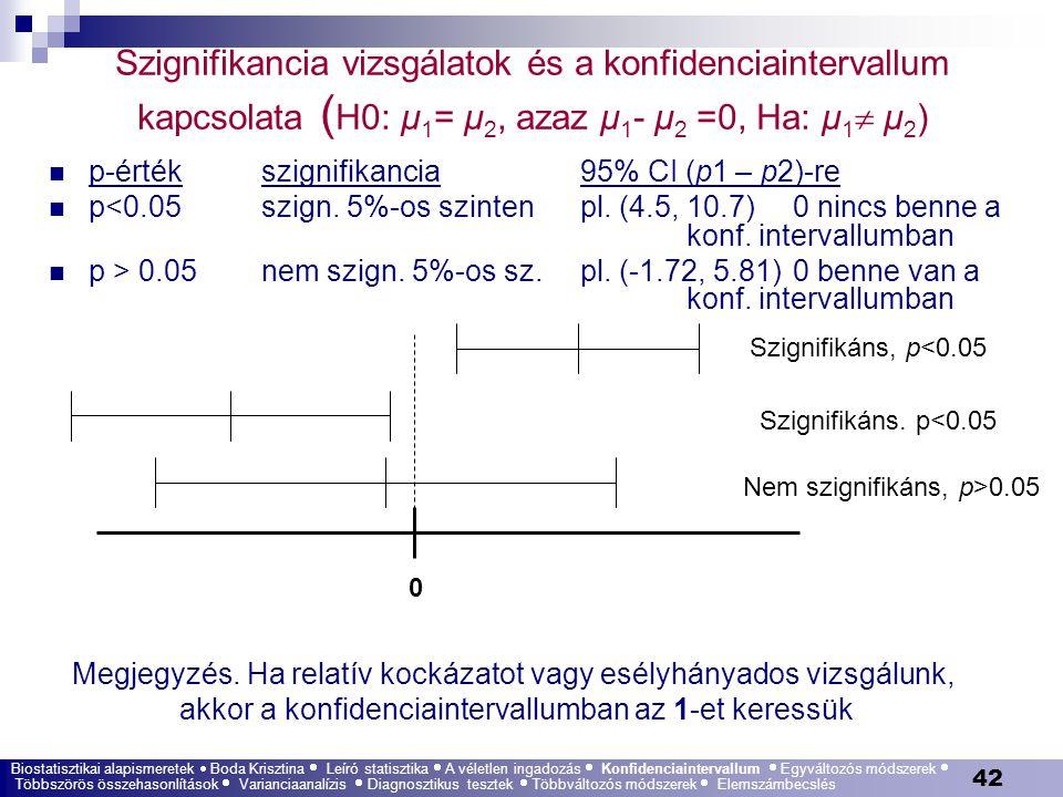 42 Szignifikancia vizsgálatok és a konfidenciaintervallum kapcsolata ( H0: μ 1 = μ 2, azaz μ 1 - μ 2 =0, Ha: μ 1  μ 2 ) p-értékszignifikancia 95% CI