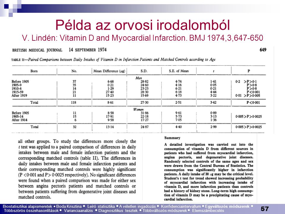 57 Példa az orvosi irodalomból V. Lindén: Vitamin D and Myocardial Infarction. BMJ 1974,3,647-650 Biostatisztikai alapismeretek  Boda Krisztina  Leí