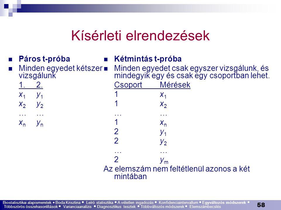 58 Kísérleti elrendezések Biostatisztikai alapismeretek  Boda Krisztina  Leíró statisztika  A véletlen ingadozás  Konfidenciaintervallum  Egyvált