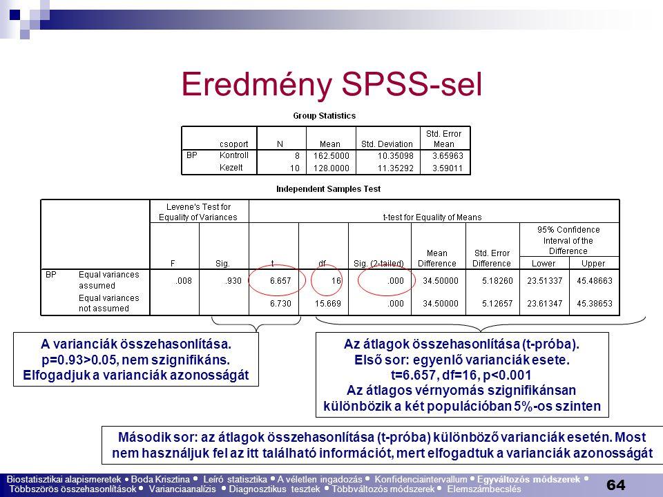 64 Eredmény SPSS-sel Biostatisztikai alapismeretek  Boda Krisztina  Leíró statisztika  A véletlen ingadozás  Konfidenciaintervallum  Egyváltozós