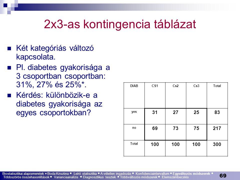 69 2x3-as kontingencia táblázat Két kategóriás változó kapcsolata. Pl. diabetes gyakorisága a 3 csoportban csoportban: 31%, 27% és 25%*. Kérdés: külön