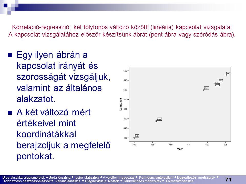 71 Korreláció-regresszió: két folytonos változó közötti (lineáris) kapcsolat vizsgálata. A kapcsolat vizsgálatához először készítsünk ábrát (pont ábra