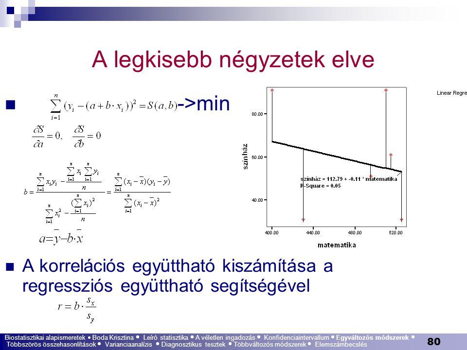 80 A legkisebb négyzetek elve ->min A korrelációs együttható kiszámítása a regressziós együttható segítségével Biostatisztikai alapismeretek  Boda Kr