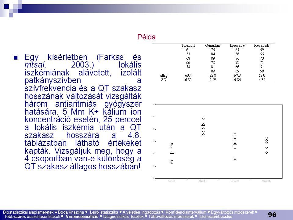 96 Példa Egy kísérletben (Farkas és mtsai, 2003.) lokális iszkémiának alávetett, izolált patkányszívben a szívfrekvencia és a QT szakasz hosszának vál