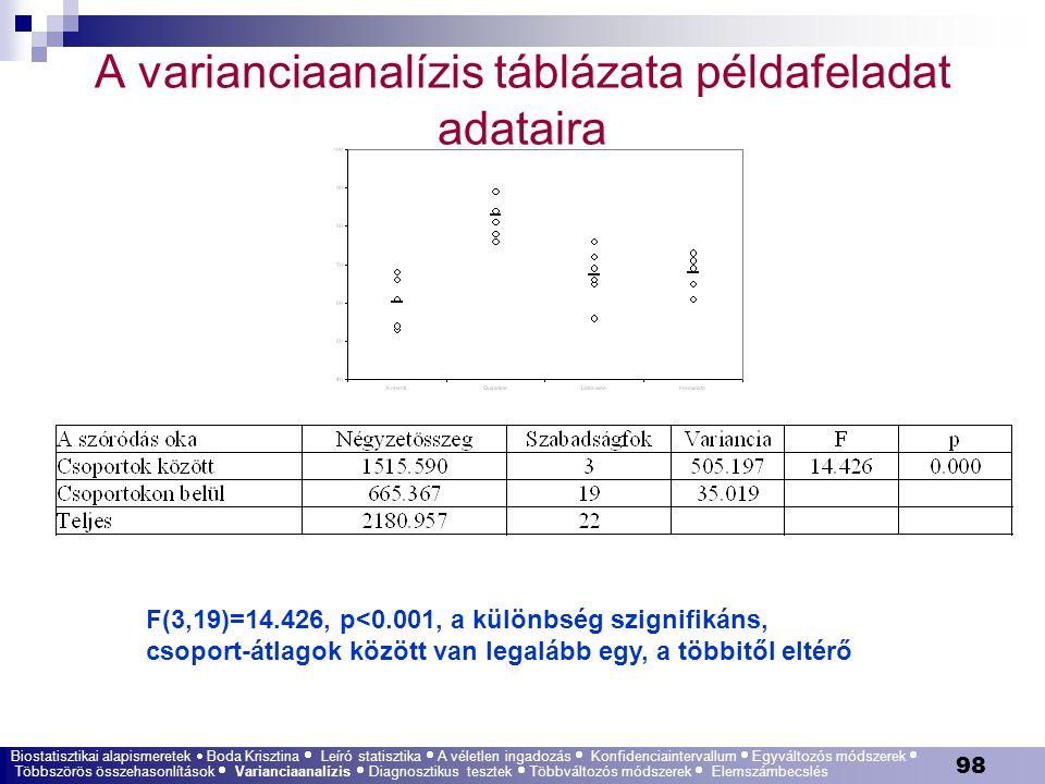 98 A varianciaanalízis táblázata példafeladat adataira F(3,19)=14.426, p<0.001, a különbség szignifikáns, csoport-átlagok között van legalább egy, a t