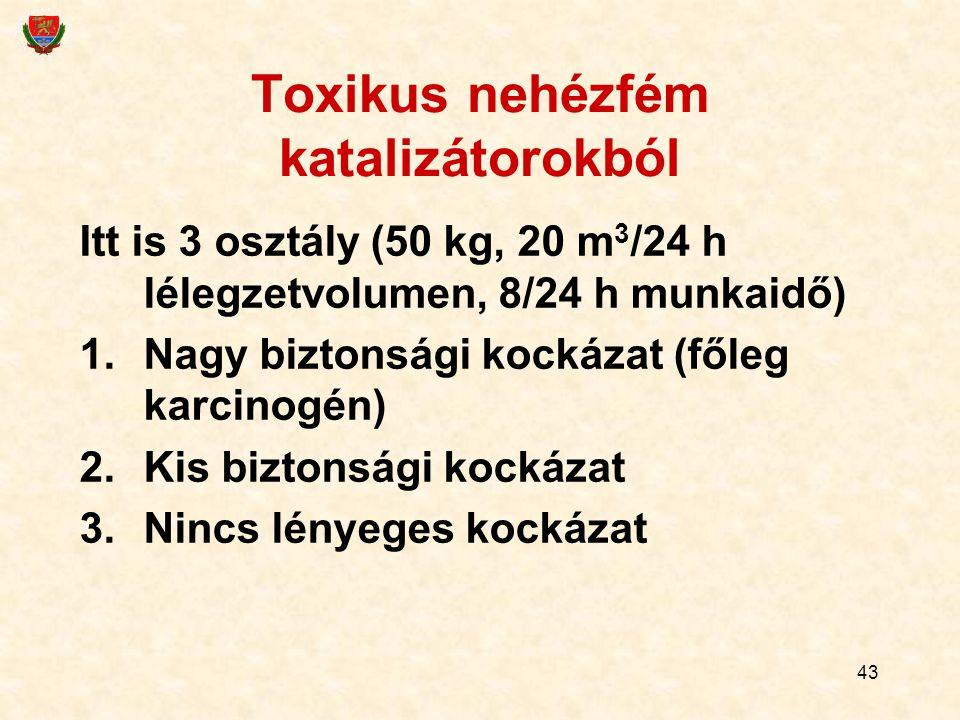 43 Toxikus nehézfém katalizátorokból Itt is 3 osztály (50 kg, 20 m 3 /24 h lélegzetvolumen, 8/24 h munkaidő) 1.Nagy biztonsági kockázat (főleg karcinogén) 2.Kis biztonsági kockázat 3.Nincs lényeges kockázat