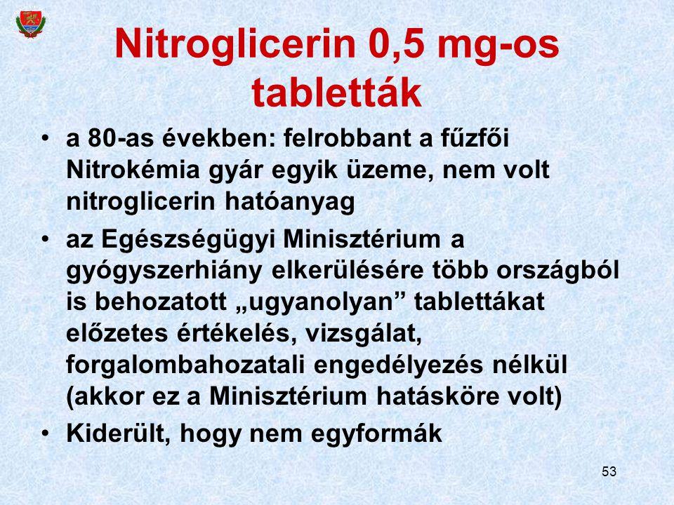 """53 Nitroglicerin 0,5 mg-os tabletták a 80-as években: felrobbant a fűzfői Nitrokémia gyár egyik üzeme, nem volt nitroglicerin hatóanyag az Egészségügyi Minisztérium a gyógyszerhiány elkerülésére több országból is behozatott """"ugyanolyan tablettákat előzetes értékelés, vizsgálat, forgalombahozatali engedélyezés nélkül (akkor ez a Minisztérium hatásköre volt) Kiderült, hogy nem egyformák"""