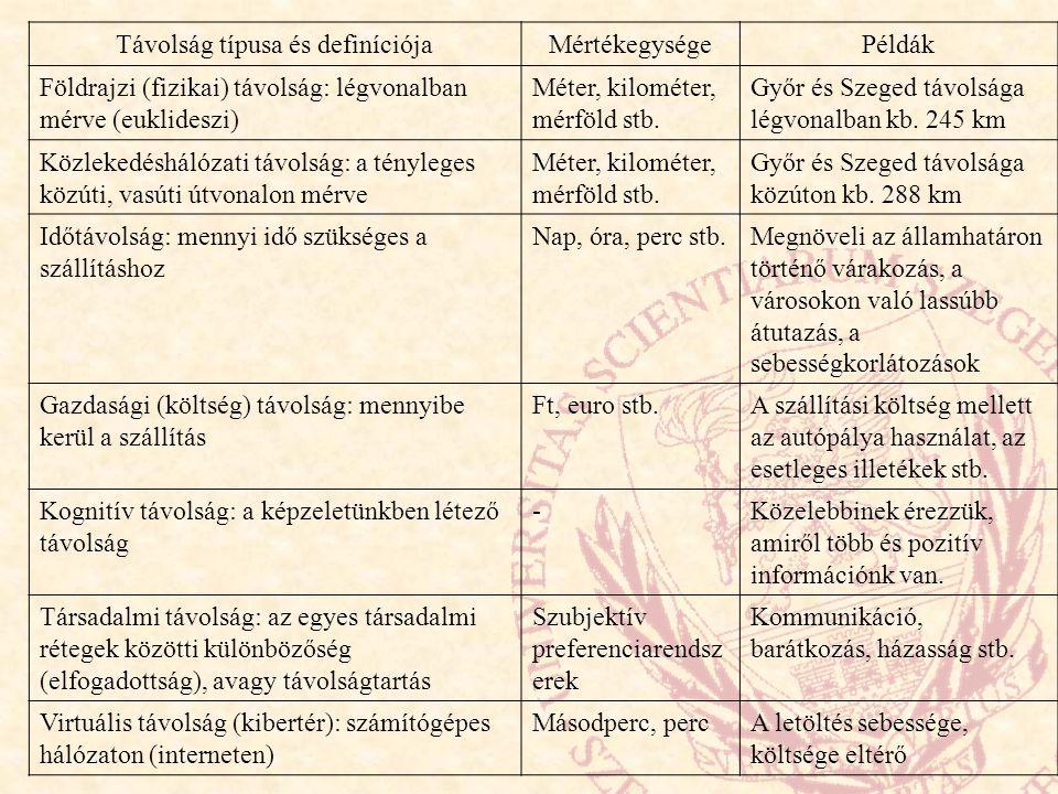 Távolság típusa és definíciójaMértékegységePéldák Földrajzi (fizikai) távolság: légvonalban mérve (euklideszi) Méter, kilométer, mérföld stb. Győr és