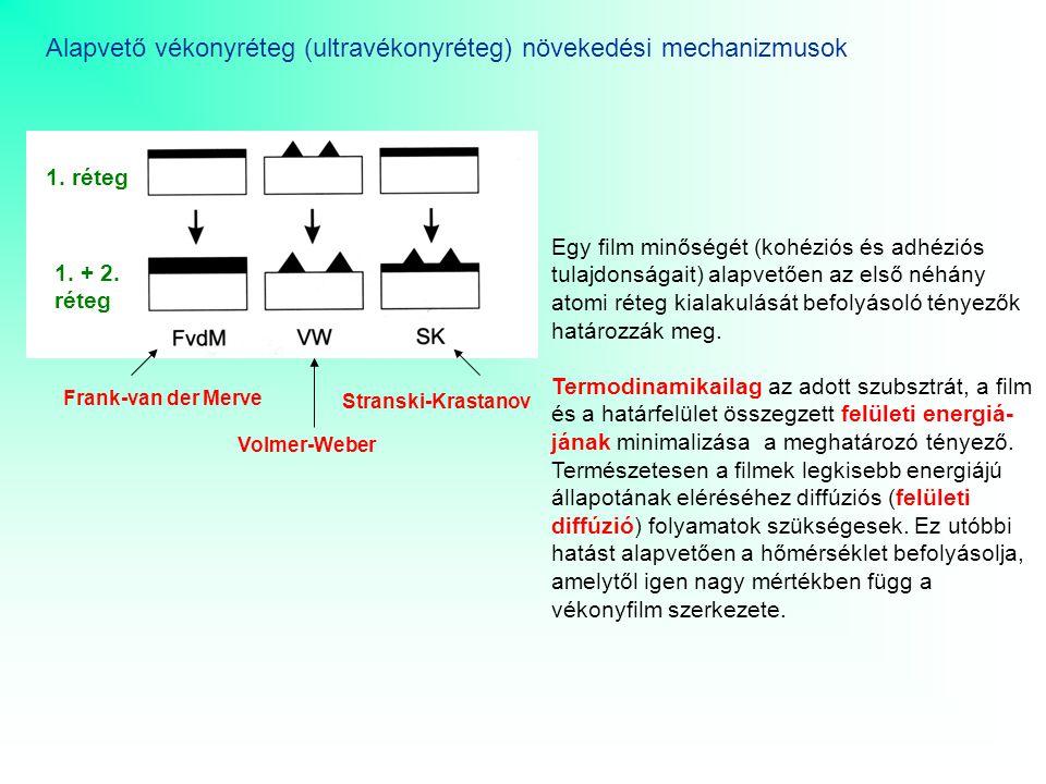 Alapvető vékonyréteg (ultravékonyréteg) növekedési mechanizmusok Frank-van der Merve Volmer-Weber Stranski-Krastanov 1.