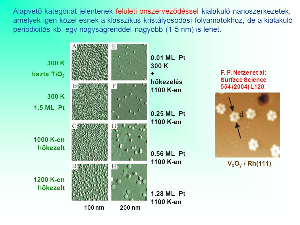 Fémfelületek indukált rekonstrukciója, néhány nanométeres periodusok önszerveződéssel történő kialakulása W(111) felületre felvitt 1.2 monoréteg Pd ultravékonyfilm és hőkezelés (1075 K, UHV) 100 nm x 100 nm Három oldalú, kb 10-15 nm átmérőjű, 1-1.5 nm magas, bcc(211) lapokkal határolt piramisok alakulnak ki.