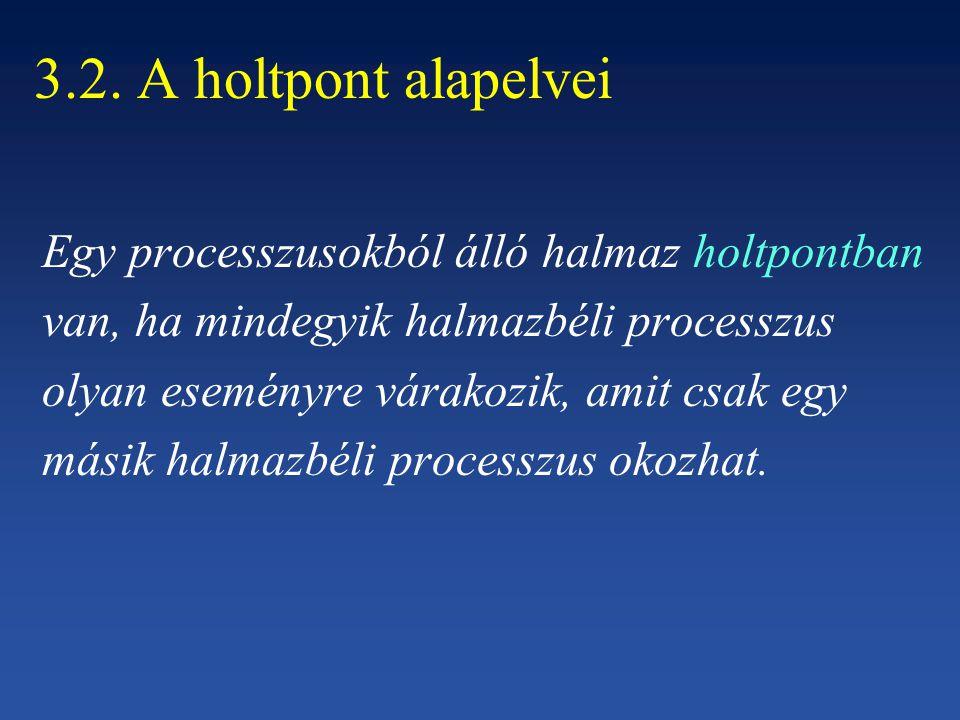 3.2. A holtpont alapelvei Egy processzusokból álló halmaz holtpontban van, ha mindegyik halmazbéli processzus olyan eseményre várakozik, amit csak egy