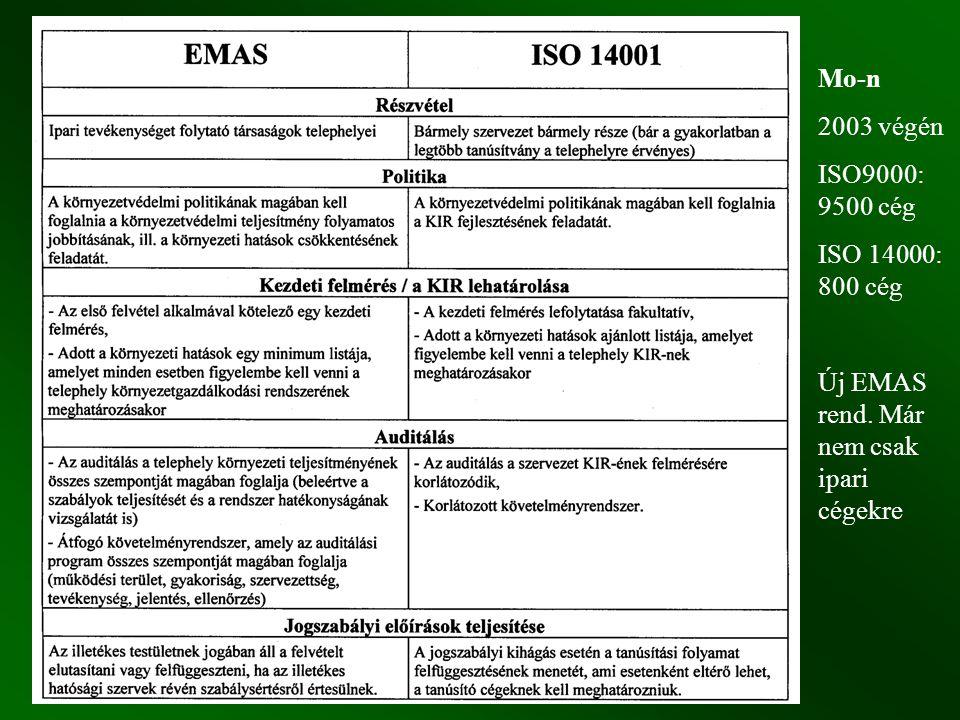 Mo-n 2003 végén ISO9000: 9500 cég ISO 14000: 800 cég Új EMAS rend. Már nem csak ipari cégekre