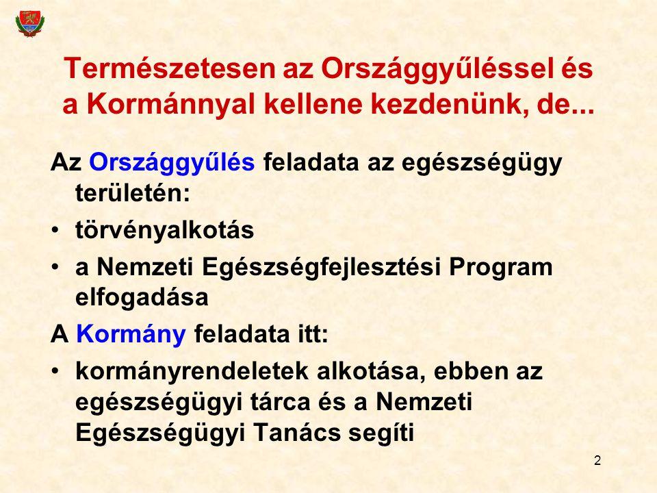 2 Természetesen az Országgyűléssel és a Kormánnyal kellene kezdenünk, de... Az Országgyűlés feladata az egészségügy területén: törvényalkotás a Nemzet