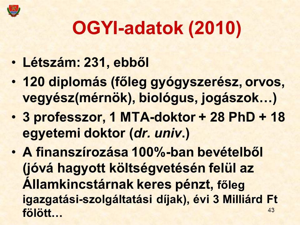 43 OGYI-adatok (2010) Létszám: 231, ebből 120 diplomás (főleg gyógyszerész, orvos, vegyész(mérnök), biológus, jogászok…) 3 professzor, 1 MTA-doktor +