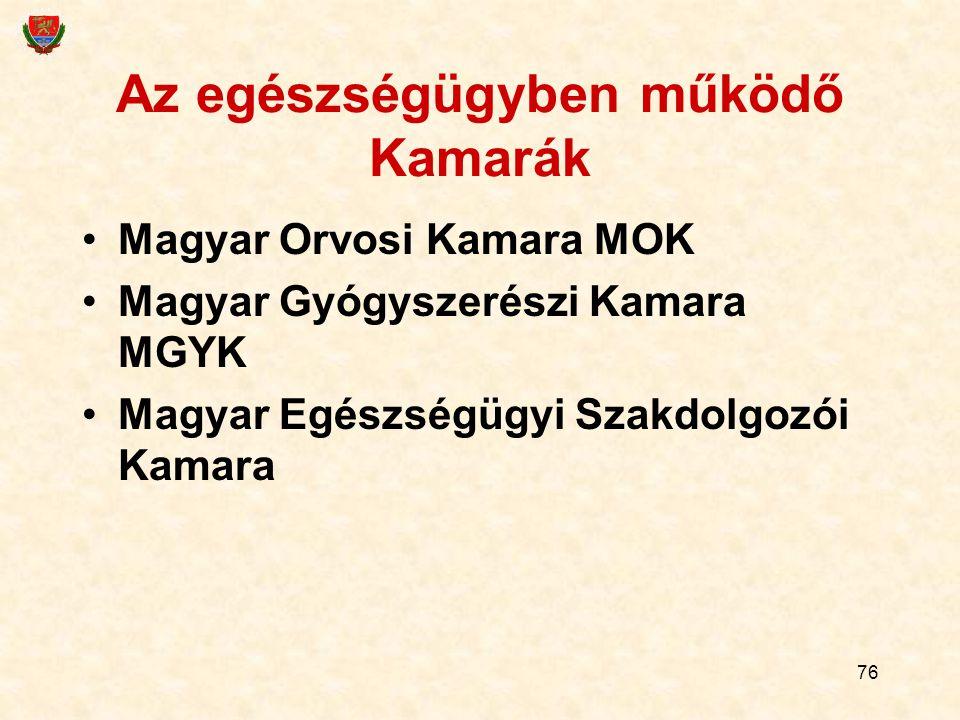 76 Az egészségügyben működő Kamarák Magyar Orvosi Kamara MOK Magyar Gyógyszerészi Kamara MGYK Magyar Egészségügyi Szakdolgozói Kamara