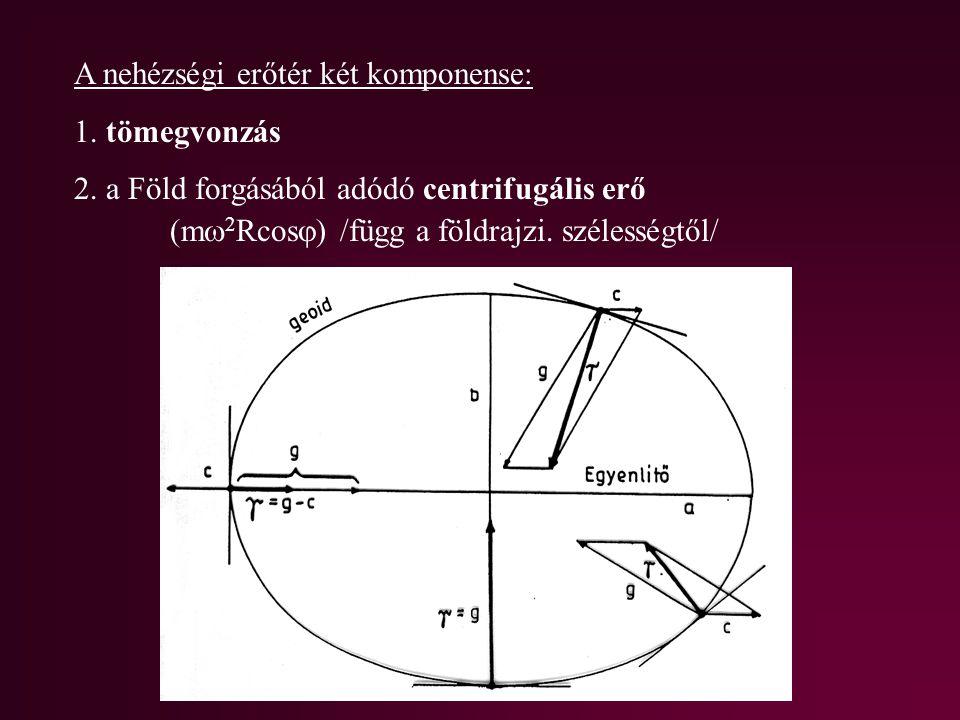 A nehézségi erőtér két komponense: 1. tömegvonzás 2. a Föld forgásából adódó centrifugális erő (m  2 Rcos  ) /függ a földrajzi. szélességtől/