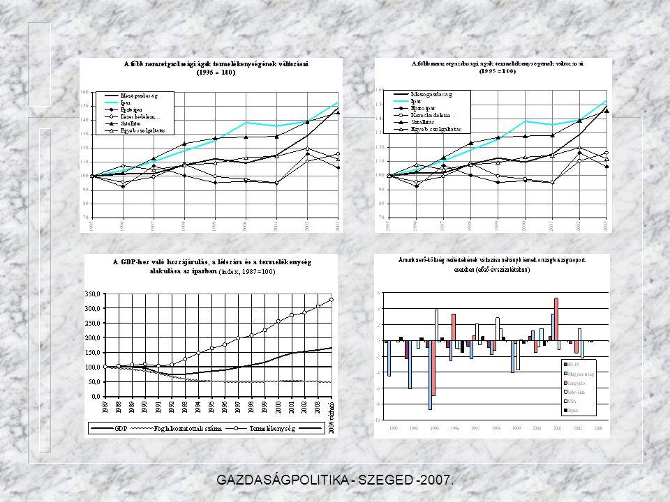 IV.A versenyképesség alakulása IV.1.A nemzetgazdasági szintű termelékenység változásai IV.2.A fontosabb nemzetgazdasági ágak hozzájárulása a termeléke