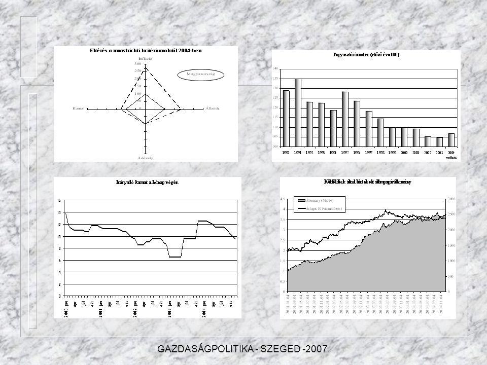 V.A pénzügyi folyamatok változása V.1.Az infláció V.2.A bankrendszer eredményessége V.3.Állampapírpiac V.4.Befektetési alapok V.5.Biztosítási piac V.6