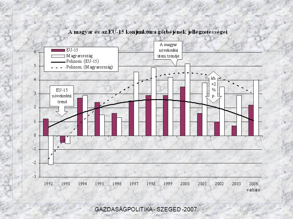 I.A NEMZETGAZDASÁG ÁLTALÁNOS JELLEMZŐI I.1.A nemzetgazdaság növekedése I.2.A magyar gazdaság várható fejlődése I.3.A növekedés ágazati jellemzői I.4.A