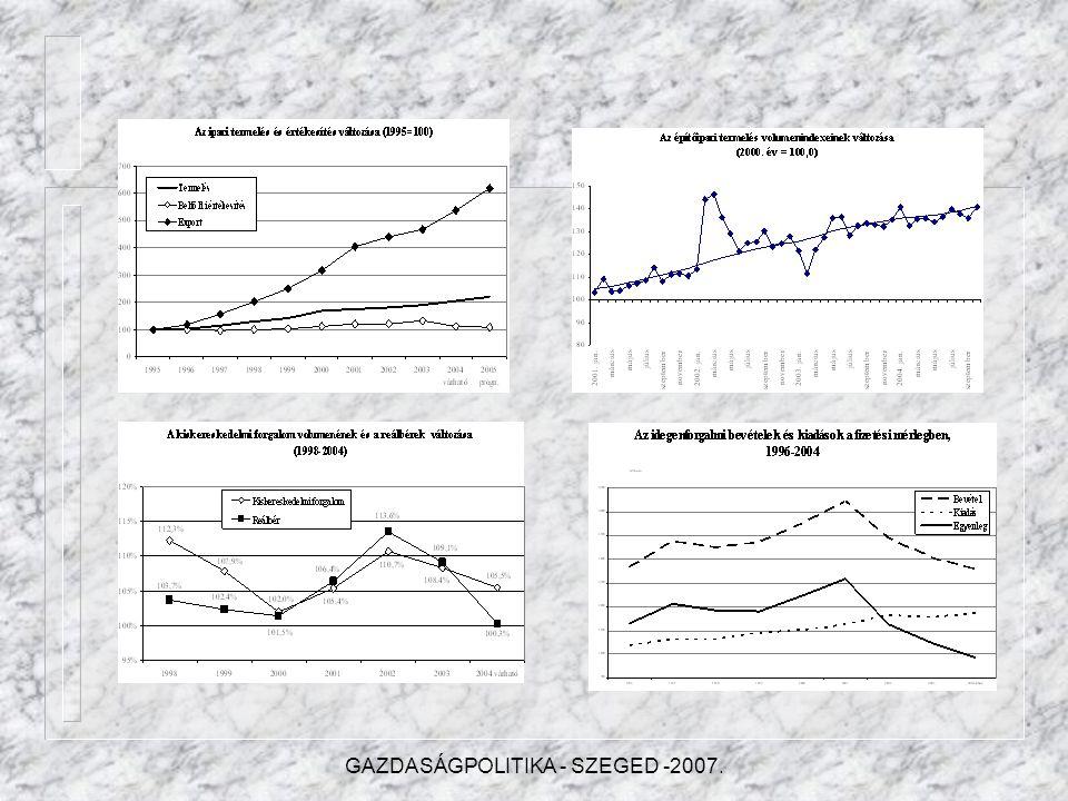 II.A nemzetgazdasági ágak fejlődési tendenciái II.1.Ipari termelés II.2.Építőipar II.3.Mezőgazdaság II.4.Belkereskedelem II.5.Idegenforgalom II.6.Szál