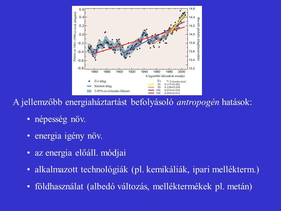 A jellemzőbb energiaháztartást befolyásoló antropogén hatások: népesség növ. energia igény növ. az energia előáll. módjai alkalmazott technológiák (pl