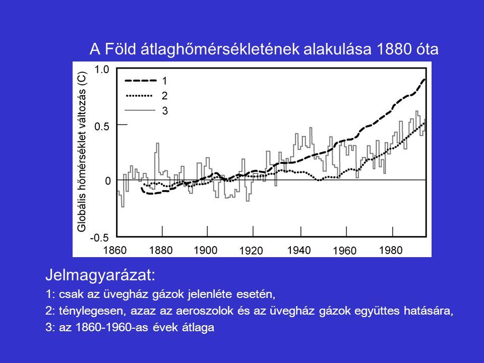 A Föld átlaghőmérsékletének alakulása 1880 óta Jelmagyarázat: 1: csak az üvegház gázok jelenléte esetén, 2: ténylegesen, azaz az aeroszolok és az üveg