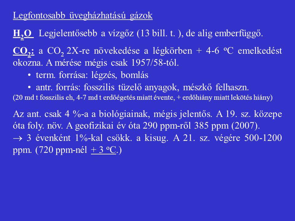 Legfontosabb üvegházhatású gázok H 2 O Legjelentősebb a vízgőz (13 bill. t. ), de alig emberfüggő. CO 2 : a CO 2 2X-re növekedése a légkörben + 4-6 o