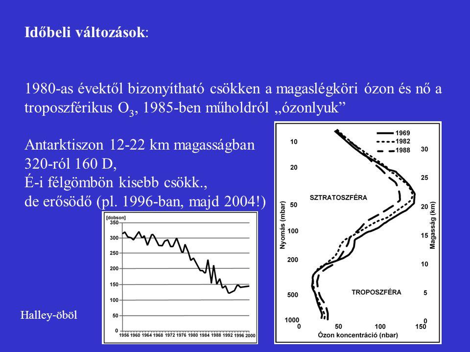 """Időbeli változások: 1980-as évektől bizonyítható csökken a magaslégköri ózon és nő a troposzférikus O 3, 1985-ben műholdról """"ózonlyuk"""" Antarktiszon 12"""