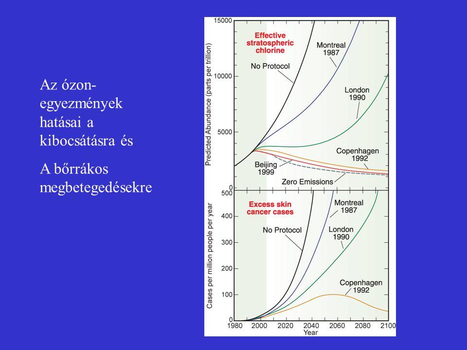 Az ózon- egyezmények hatásai a kibocsátásra és A bőrrákos megbetegedésekre
