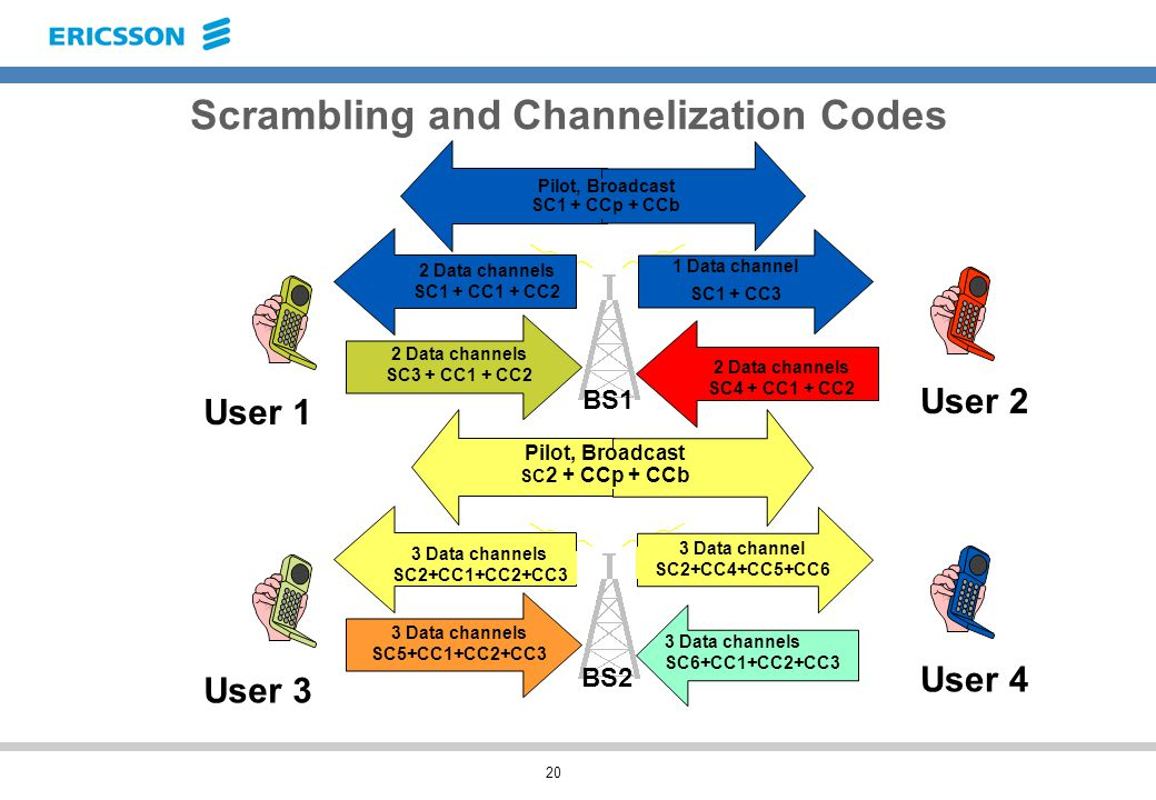 20 Scrambling and Channelization Codes 2 Data channels SC1 + CC1 + CC2 2 Data channels SC3 + CC1 + CC2 1 Data channel SC1 + CC3 2 Data channels SC4 + CC1 + CC2 User 1 User 2 3 Data channels SC5+CC1+CC2+CC3 3 Data channels SC6+CC1+CC2+CC3 User 3 User 4 BS2 BS1 Pilot, Broadcast SC1 + CCp + CCb Pilot, Broadcast SC 2 + CCp + CCb 3 Data channels SC2+CC1+CC2+CC3 3 Data channel SC2+CC4+CC5+CC6