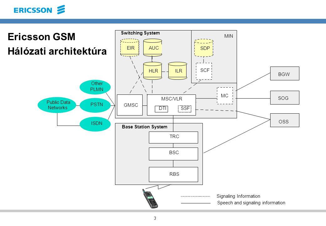 3 Ericsson GSM Hálózati architektúra Menetrend