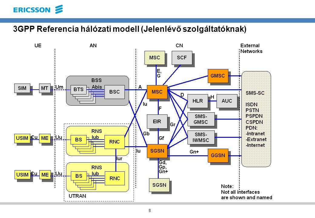 9 3GPP Referencia hálózati modell (Új szolgáltatóknak) CS (Circuit Swiched) Áramkörkapcsolt JELLEGŰ FORGALOM