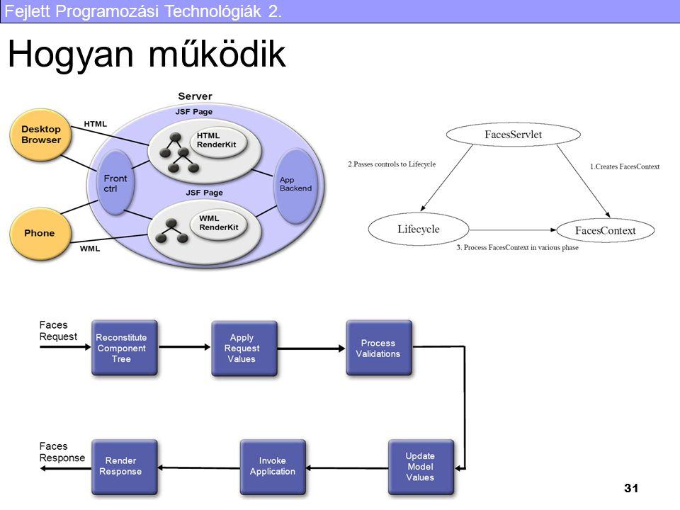 Fejlett Programozási Technológiák 2. 31 Hogyan működik