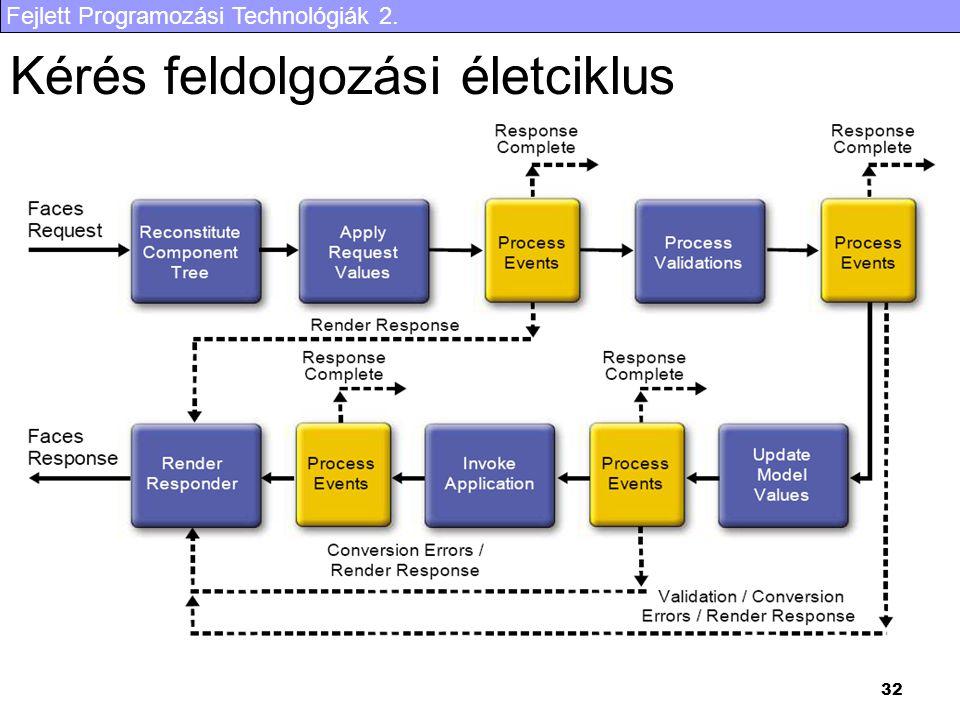 Fejlett Programozási Technológiák 2. 32 Kérés feldolgozási életciklus