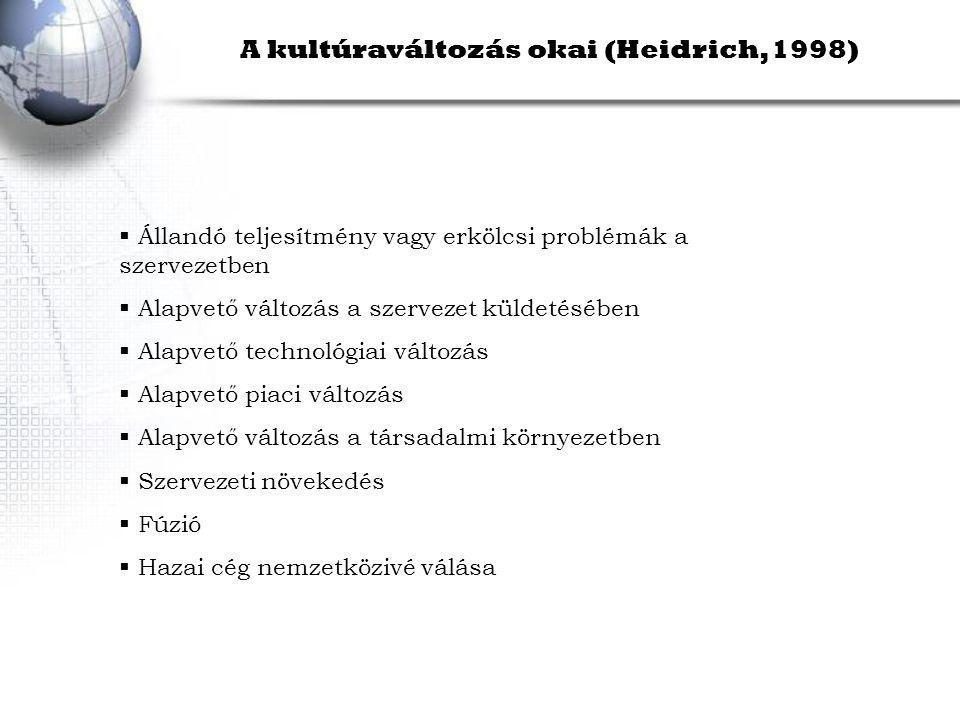 A kultúraváltozás okai (Heidrich, 1998)  Állandó teljesítmény vagy erkölcsi problémák a szervezetben  Alapvető változás a szervezet küldetésében  Alapvető technológiai változás  Alapvető piaci változás  Alapvető változás a társadalmi környezetben  Szervezeti növekedés  Fúzió  Hazai cég nemzetközivé válása