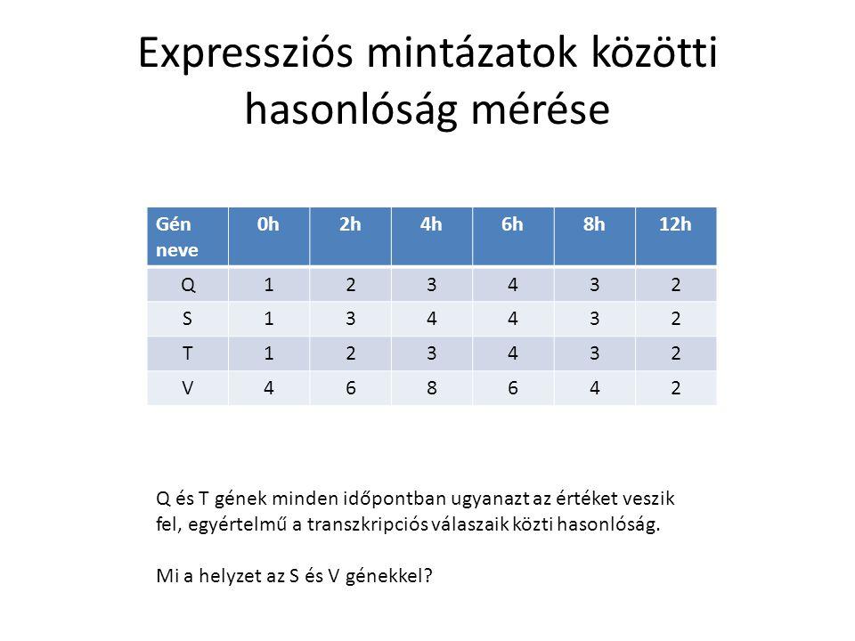 Expressziós mintázatok közötti hasonlóság mérése Gén neve 0h2h4h6h8h12h Q123432 S134432 T123432 V468642 Q és T gének minden időpontban ugyanazt az értéket veszik fel, egyértelmű a transzkripciós válaszaik közti hasonlóság.