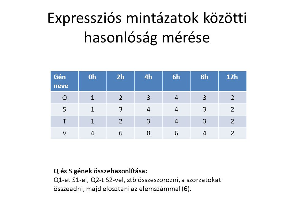 Expressziós mintázatok közötti hasonlóság mérése Gén neve 0h2h4h6h8h12h Q123432 S134432 T123432 V468642 Q és S gének összehasonlítása: Q1-et S1-el, Q2-t S2-vel, stb összeszorozni, a szorzatokat összeadni, majd elosztani az elemszámmal (6).