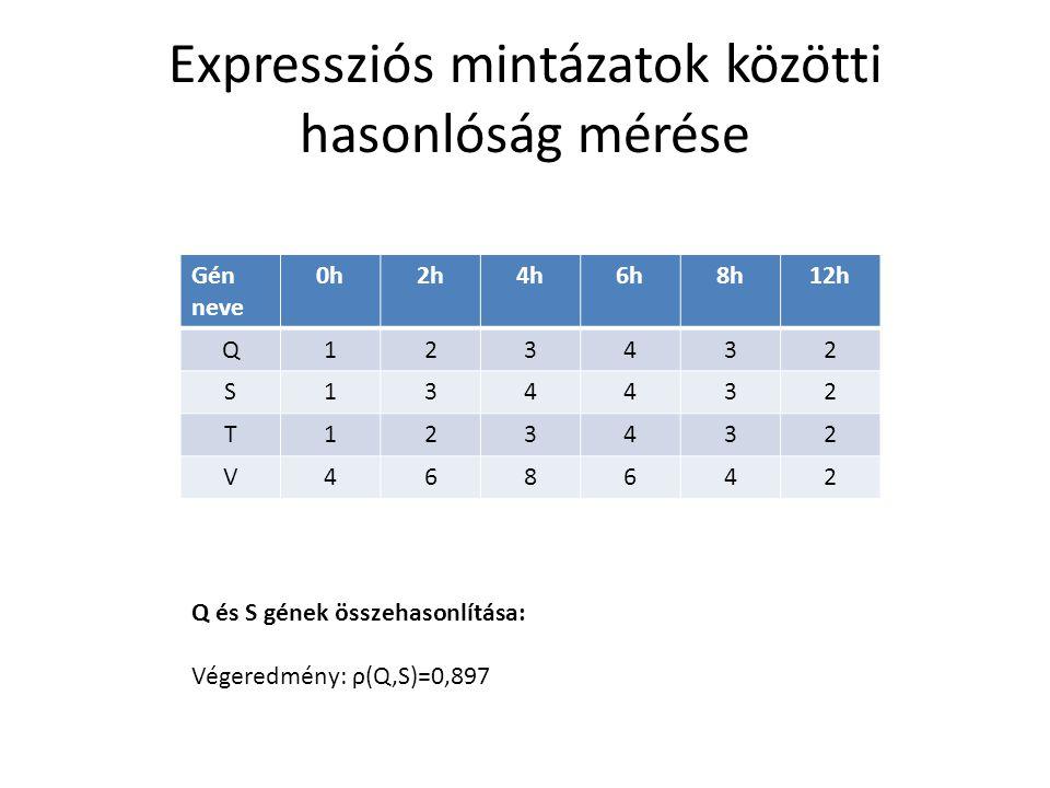 Expressziós mintázatok közötti hasonlóság mérése Gén neve 0h2h4h6h8h12h Q123432 S134432 T123432 V468642 Q és S gének összehasonlítása: Végeredmény: ρ(Q,S)=0,897